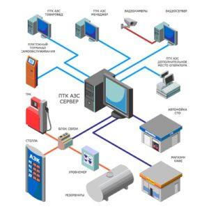 Автоматизация АЗС, АГЗС, Нефтебаз, полный учет и контроль топлива.