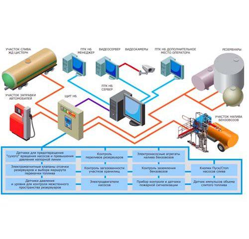 Автоматизация нефтебазы